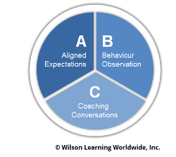 The ABC's of Coaching