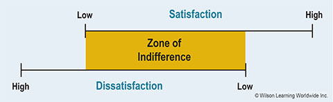 The Zone of Indifference