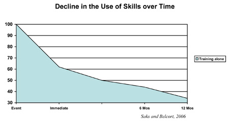 Decline in the Use of Skills over Time