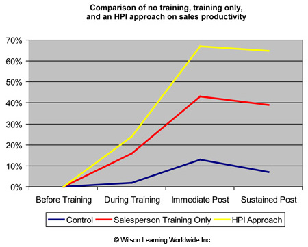 Comparison of no training, training only, and an HPI approach on sales productivity