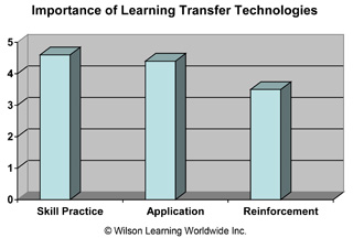 Importance of Learning Transfer Technologies