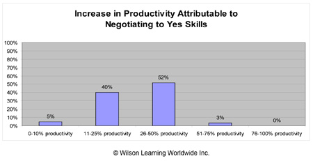 Increase in Productivity Attributable to Negotiating to Yes Skills