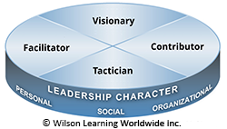 Integrated Leadership Model