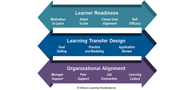 Learning Transfer Model
