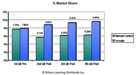 Percent of Market Share over Four Quarters