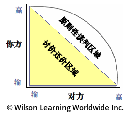 帕雷托理想曲线<br/>(Pareto's Optimal Curve)