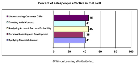 Percent of salespeople effective in that skill