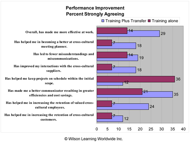 Performance Improvement: Percent Strongly Agreeing