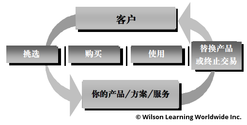 客户购买行动 (CIA) 模型<br/>The Customer-In-Action Model