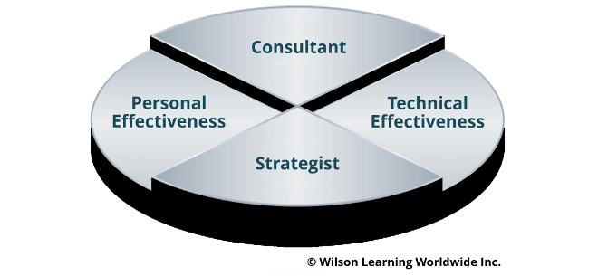 The Consultant Skills Required of Salespeople