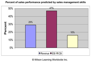Percent of sales performance predicted by sales management skills
