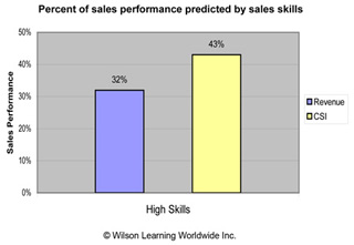 Percent of sales performance predicted by sales skills