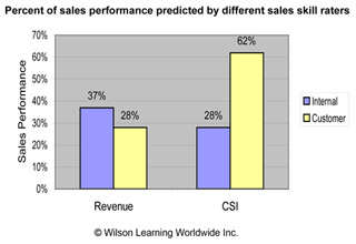Percent of sales performance predicted by different sales skill raters