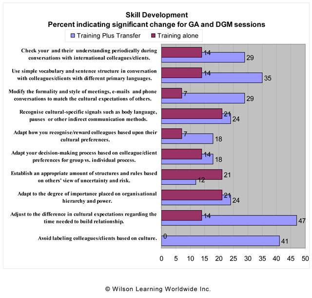Skill Development: Percent indicating significant change for GA and DGM sessions