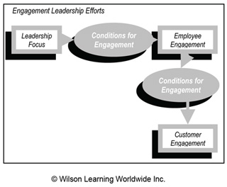 Engagement Leadership Efforts