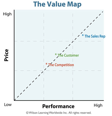 The Value Map