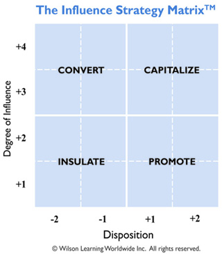 The Influence Strategy Matrix