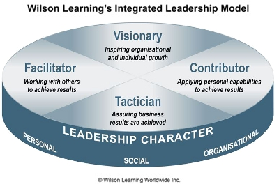 The Integrated Leadership Model