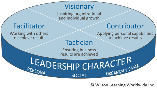 Wilson Learning's Integrated Leadership Model