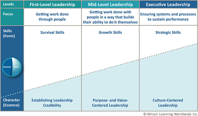 Learn A Proven Framework For Creating Great Leaders Leadership