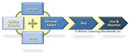 The Emerging Buying Process