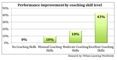 Performance improvement by coaching skill level