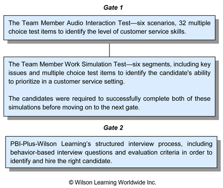 The Two Gate Selection Process