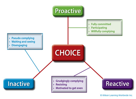 The Choice Model