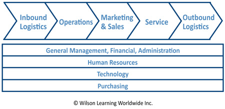 The Customer Value Chain